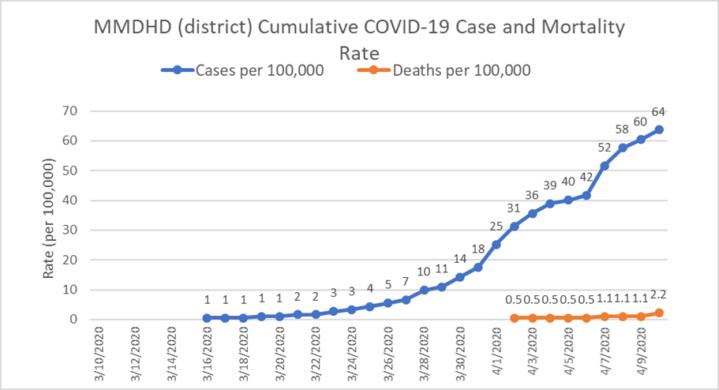 COVID19 Chart2