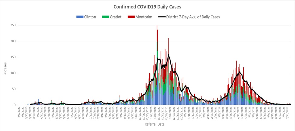 COVID confirmed daily cases